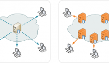 Content Delivery Network Comparative